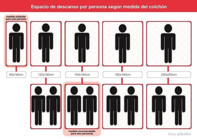 Medidas De Un Colchón El Tamaño Importa Blog De Salud Y