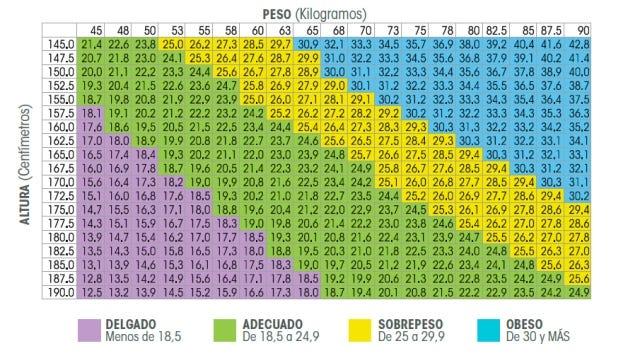 Tabla IMC Peso Altura