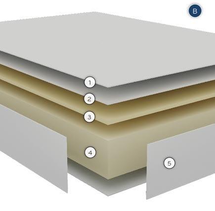 Compás Bultex Active, el descanso que minimiza los movimientos al dormir. capas
