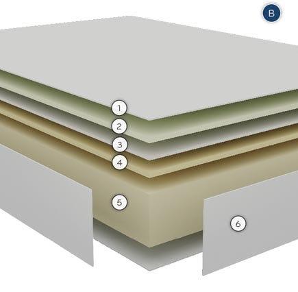 Colchón Bultex Active, el colchón estable que merece nuestro descanso. capas