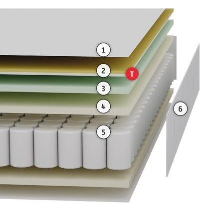 Colchón Neo, el concepto más innovador de descanso capas