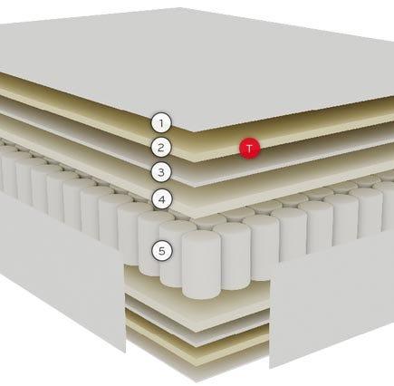 Colchón Active, el descanso personalizado que necesitas cada noche capas